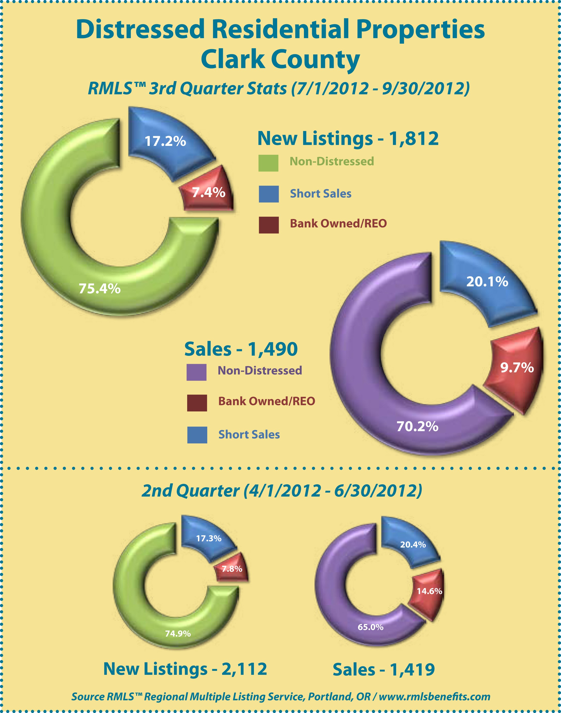Distressed Homes - Clark County, WA 3rd Quarter 2012